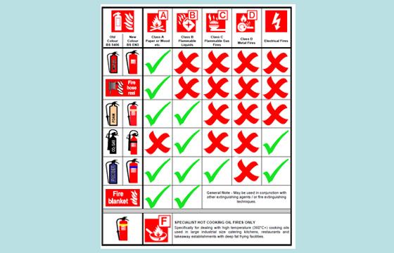 Fire extinguisher safe use guide